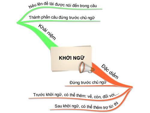 Slide1 1 - Soạn bài lớp 9: Khởi ngữ