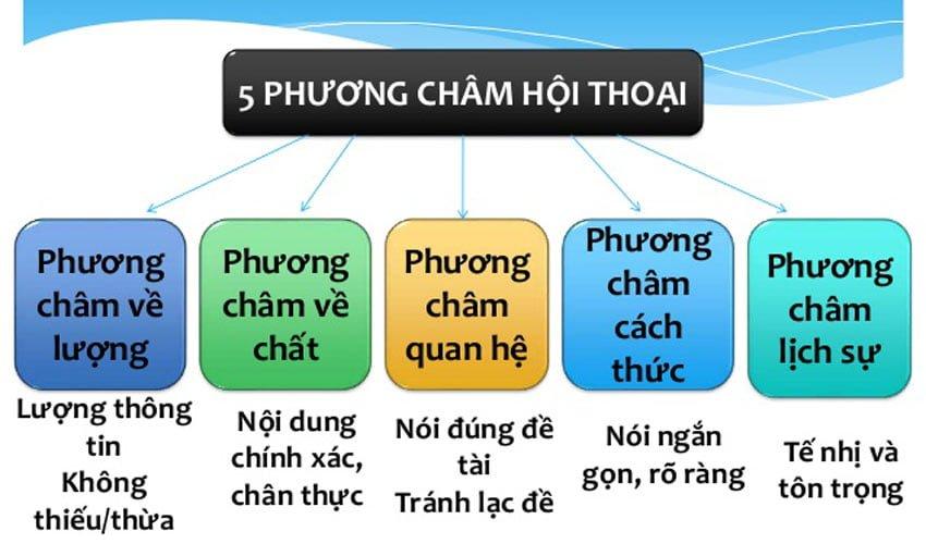 cac phuong cham hoi thoai 1 Soạn bài Các phương châm hội thoại (Tiếp theo)