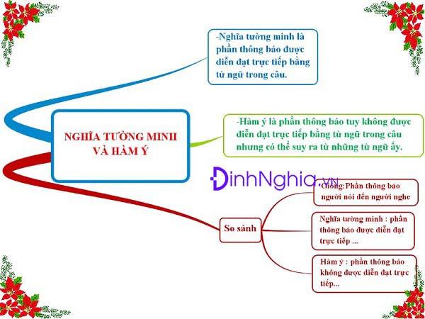 nghia tuong minh va ham y la gi 1 Soạn bài lớp 9: Nghĩa tường minh và hàm ý